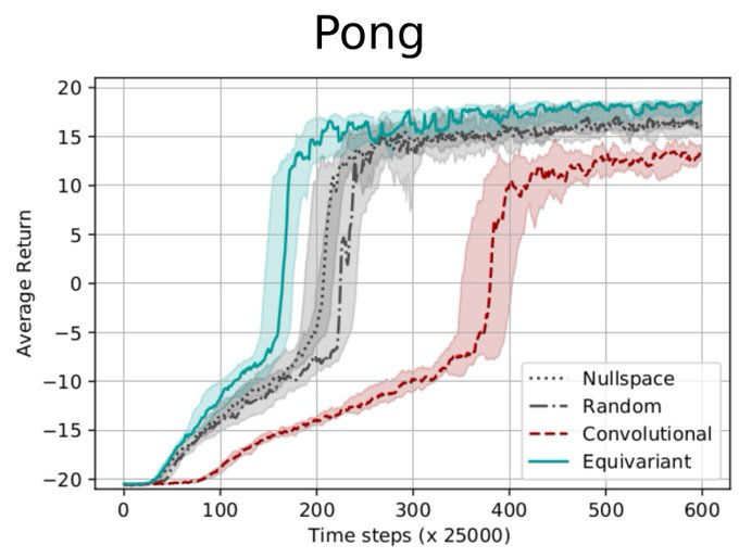Results of MDP homomorphic networks on Pong